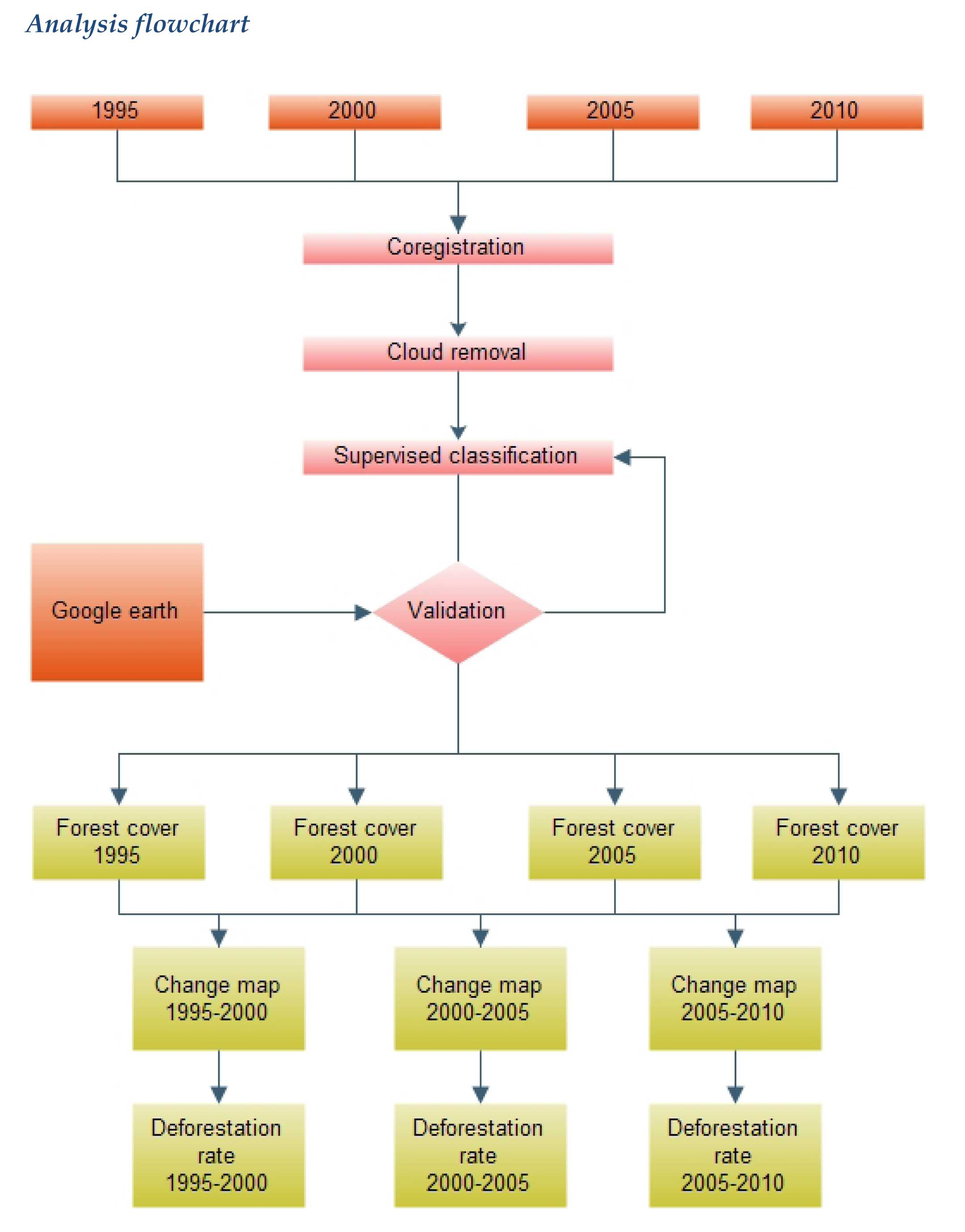 GIS analysis flowchart